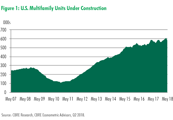 CBRE Research: Construction Pipeline & Starts Remain Very Active | U.S. Marketflash